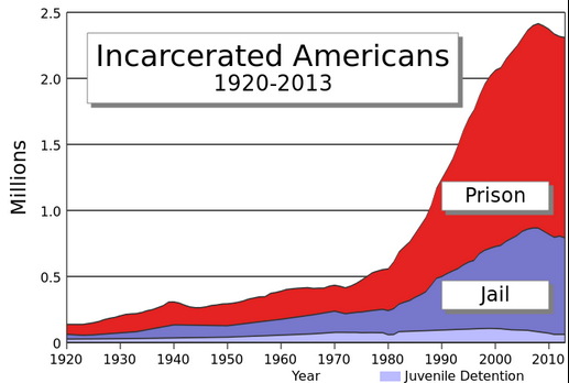incarceratedamericans2015-03-12-at-2-17-16-pm