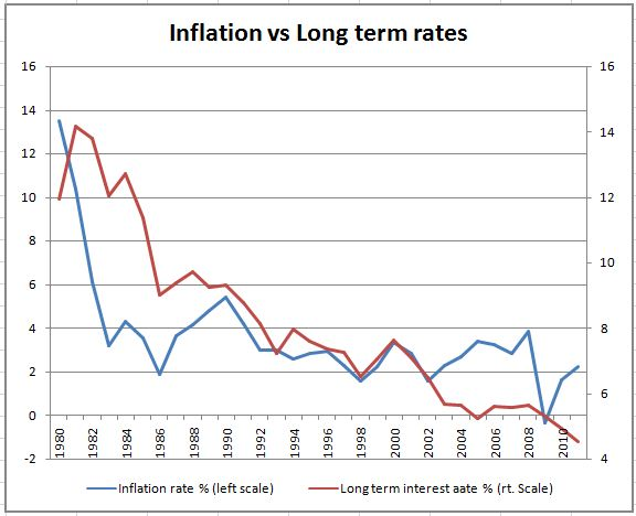 inflation_vs_rates